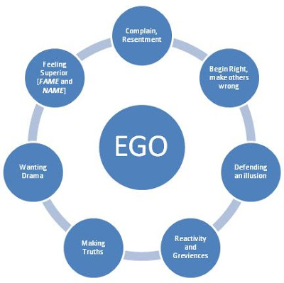 ego-structure